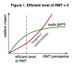 The efficient level of RMT